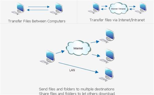 Folder Transfer Official Blog
